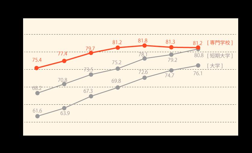グラフ就職者の割合